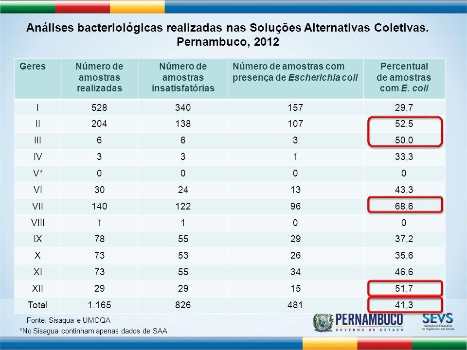 Número de amostras realizadas Número de amostras insatisfatórias