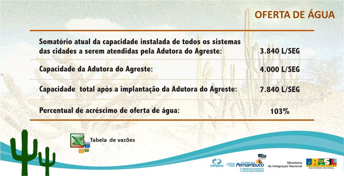 OFERTA DE ÁGUA Tabela de vazões