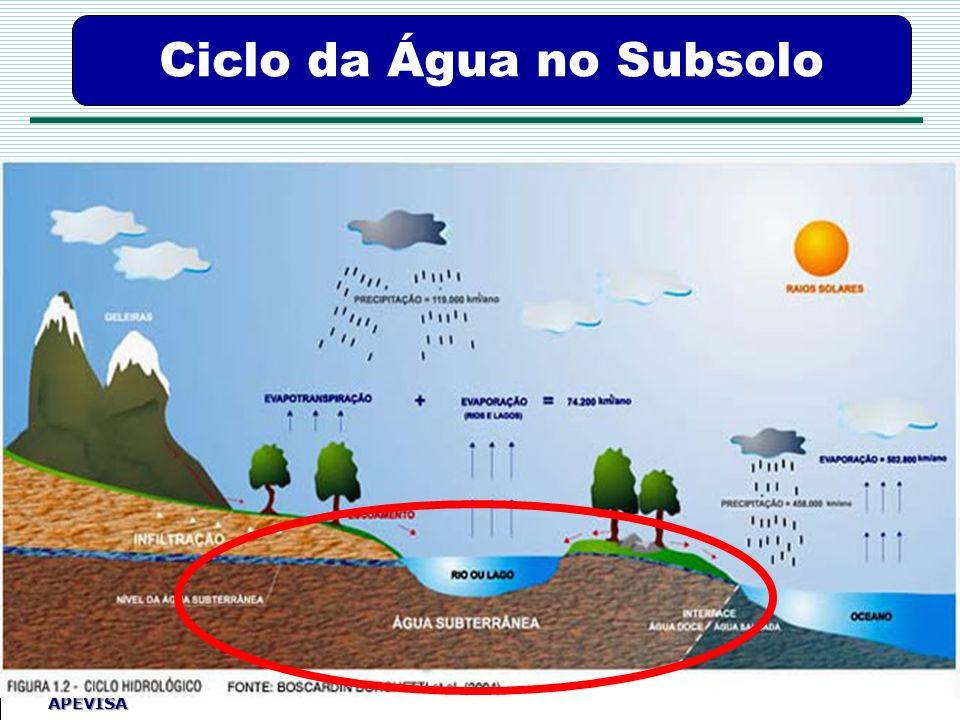 Ciclo da Água no Subsolo
