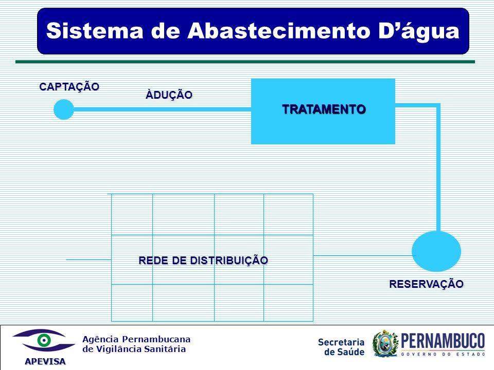 Sistema de Abastecimento D'água