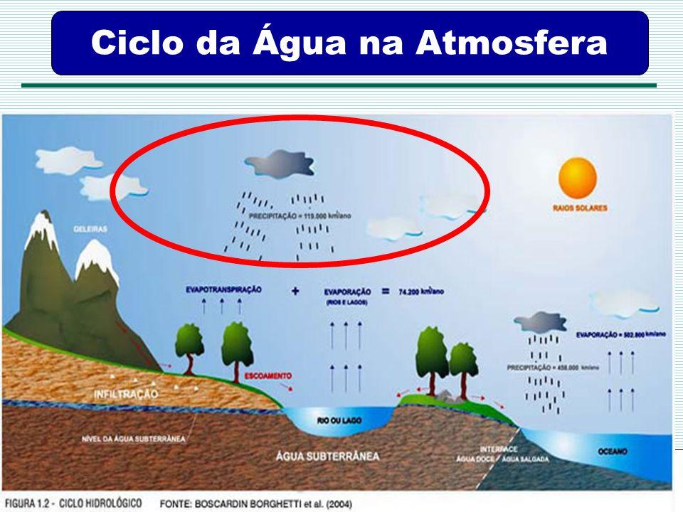 Ciclo da Água na Atmosfera