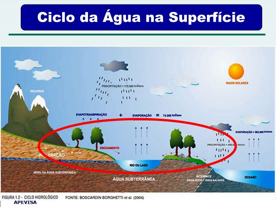 Ciclo da Água na Superfície