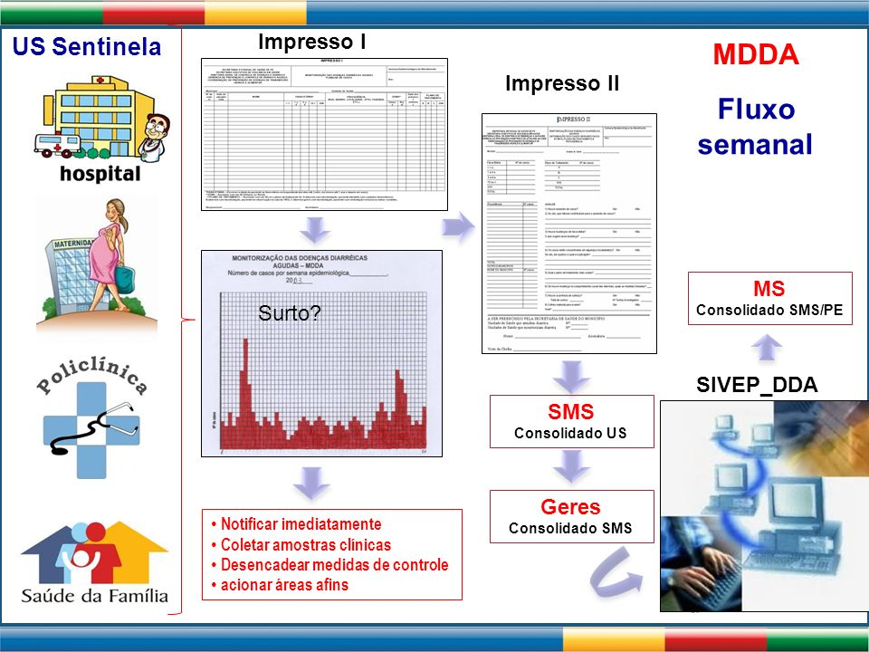 MDDA Fluxo semanal US Sentinela Impresso I Impresso II MS Surto