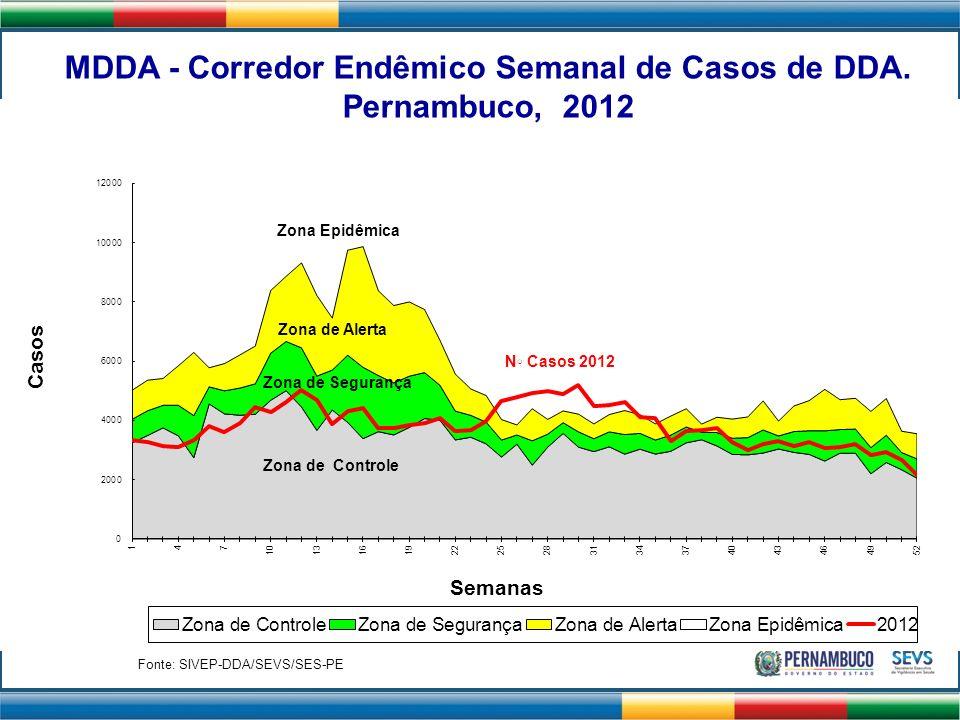 Pernambuco, 2012 Zona Epidêmica Zona de Alerta N◦ Casos 2012