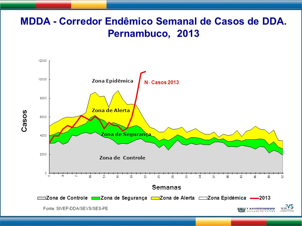 Pernambuco, 2013 N◦ Casos 2013 Fonte: SIVEP-DDA/SEVS/SES-PE