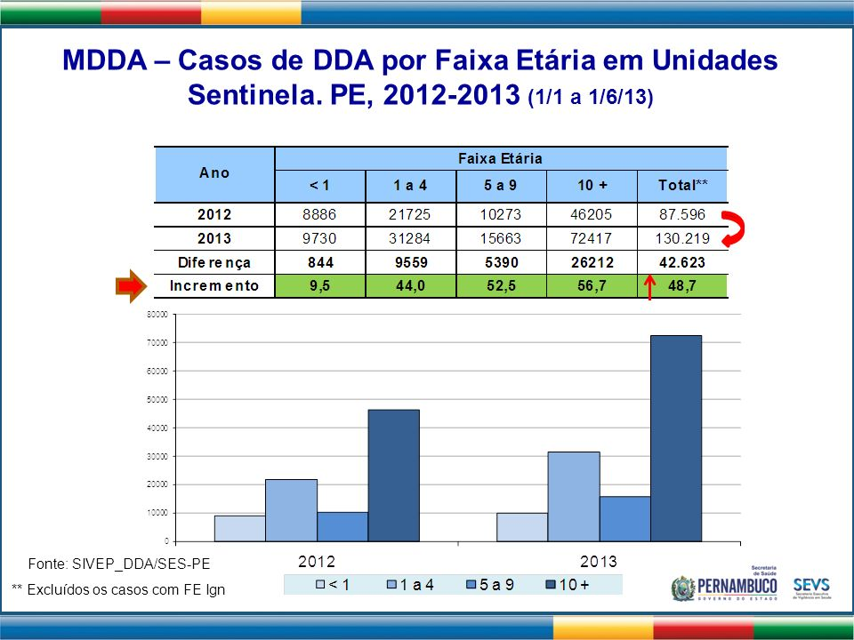 MDDA – Casos de DDA por Faixa Etária em Unidades Sentinela