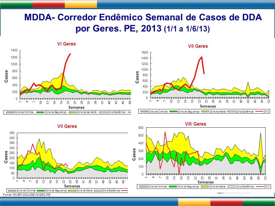 MDDA- Corredor Endêmico Semanal de Casos de DDA por Geres