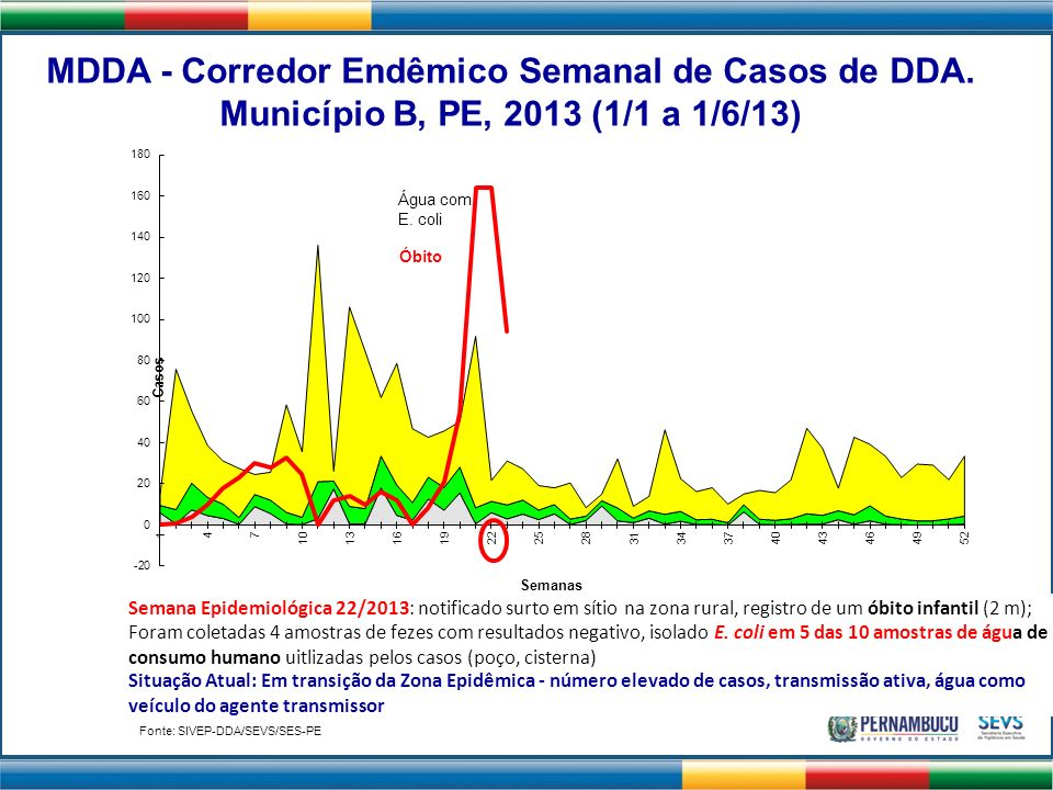 MDDA - Corredor Endêmico Semanal de Casos de DDA