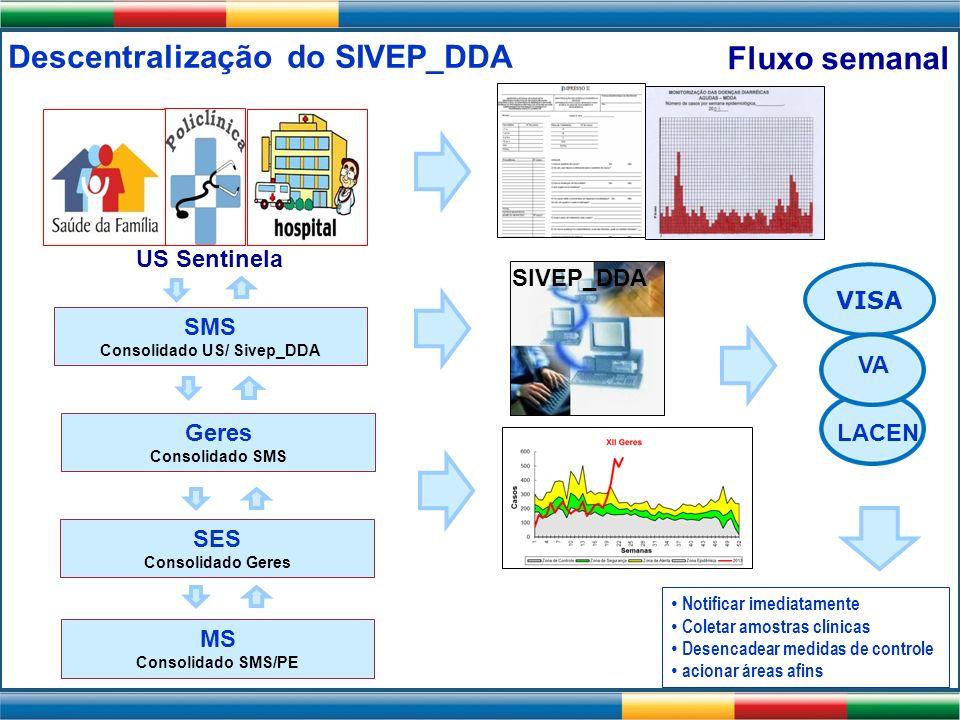 Descentralização do SIVEP_DDA Consolidado US/ Sivep_DDA
