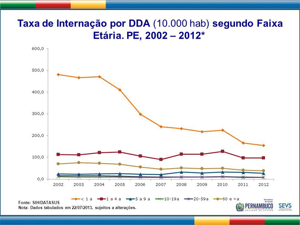 Taxa de Internação por DDA (10. 000 hab) segundo Faixa Etária