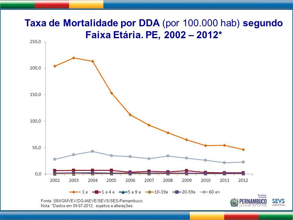 Taxa de Mortalidade por DDA (por 100. 000 hab) segundo Faixa Etária
