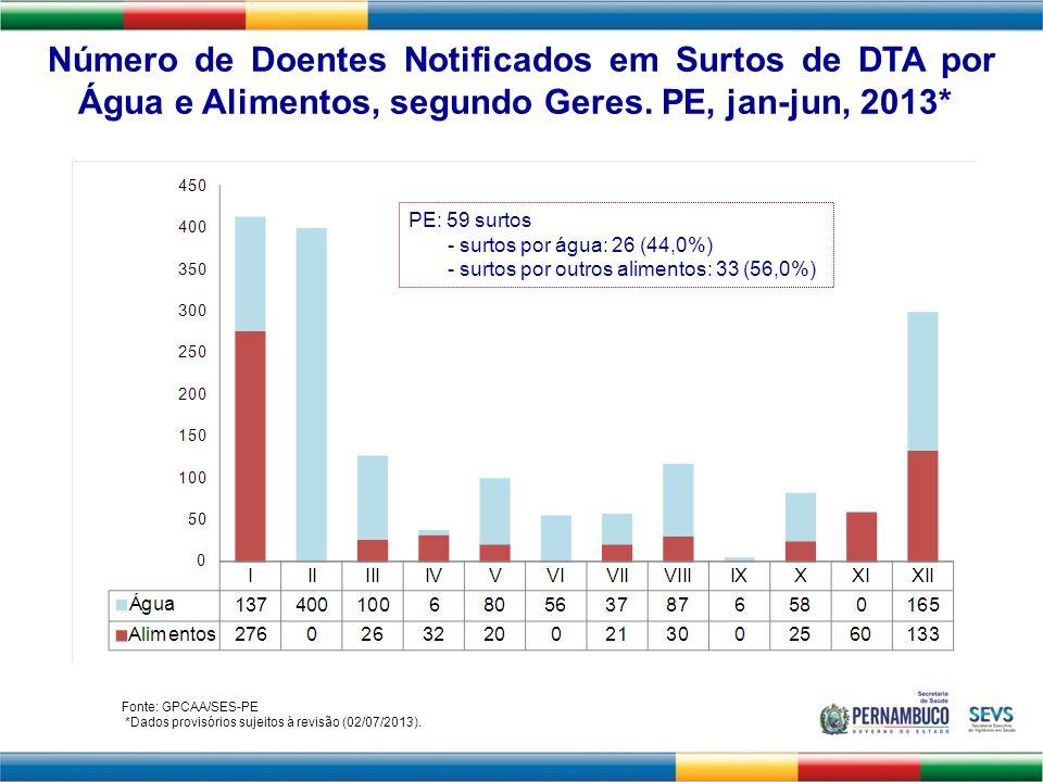 Número de Doentes Notificados em Surtos de DTA por Água e Alimentos, segundo Geres. PE, jan-jun, 2013*