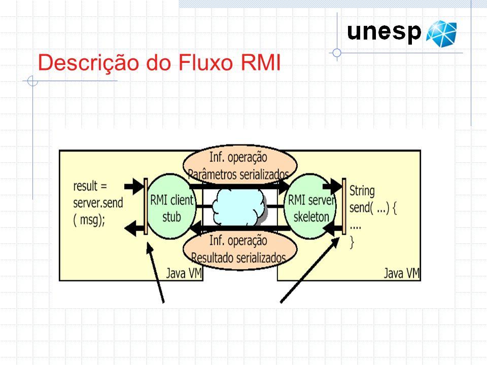 Descrição do Fluxo RMI