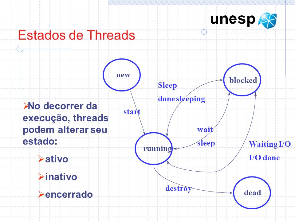 Estados de Threads new. blocked. running. dead. start. Sleep. done sleeping. wait. sleep. Waiting I/O.