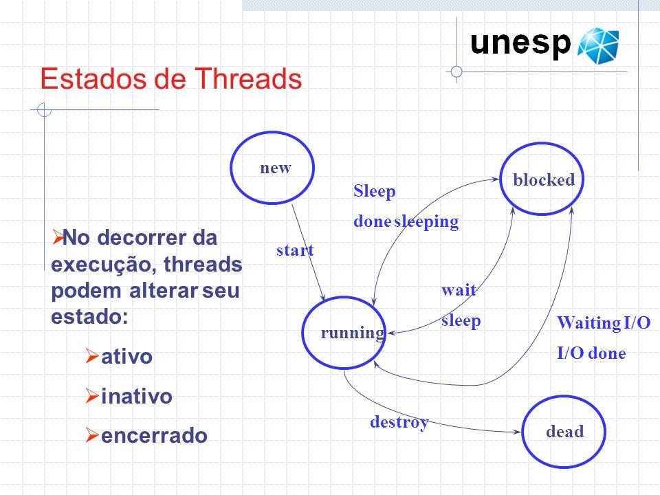 Estados de Threadsnew. blocked. running. dead. start. Sleep. done sleeping. wait. sleep. Waiting I/O.