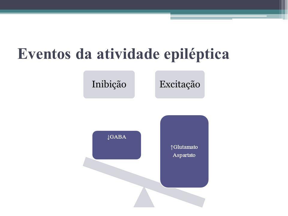 Eventos da atividade epiléptica