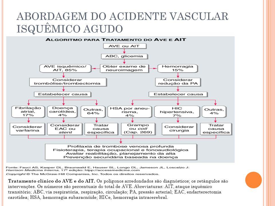 ABORDAGEM DO ACIDENTE VASCULAR ISQUÊMICO AGUDO