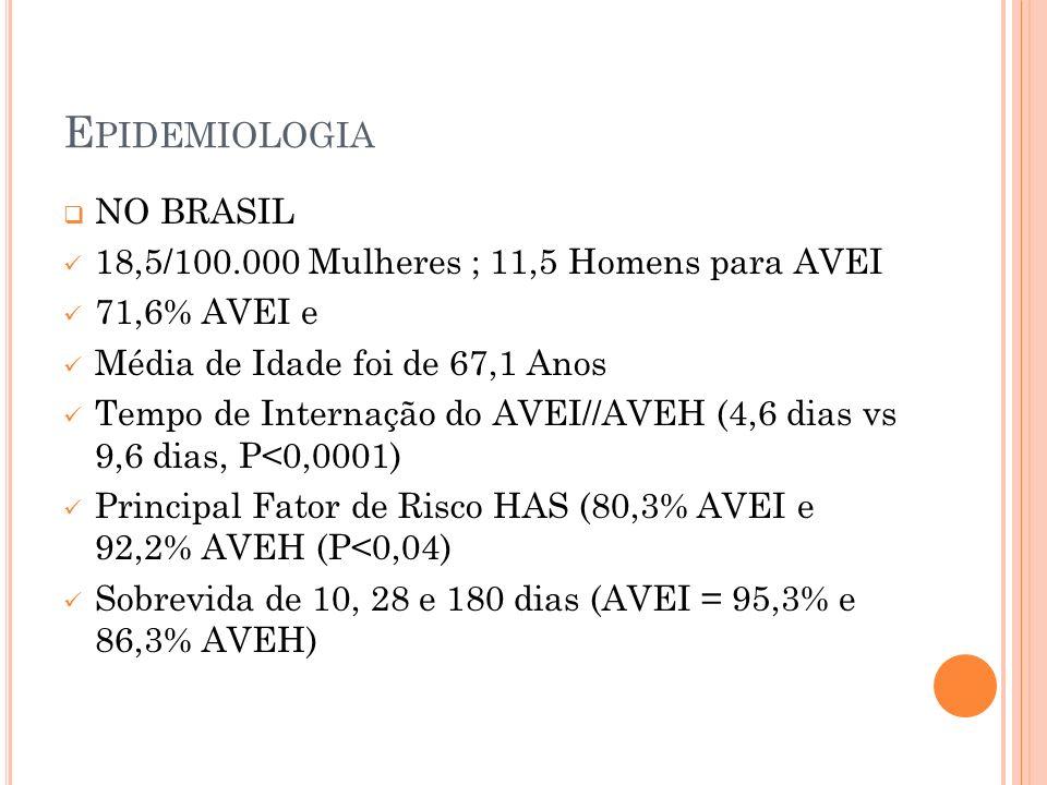 Epidemiologia NO BRASIL 18,5/100.000 Mulheres ; 11,5 Homens para AVEI