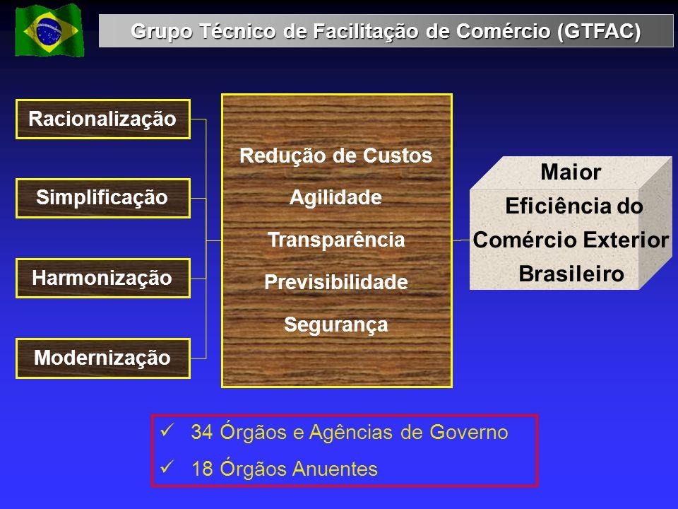 Grupo Técnico de Facilitação de Comércio (GTFAC)