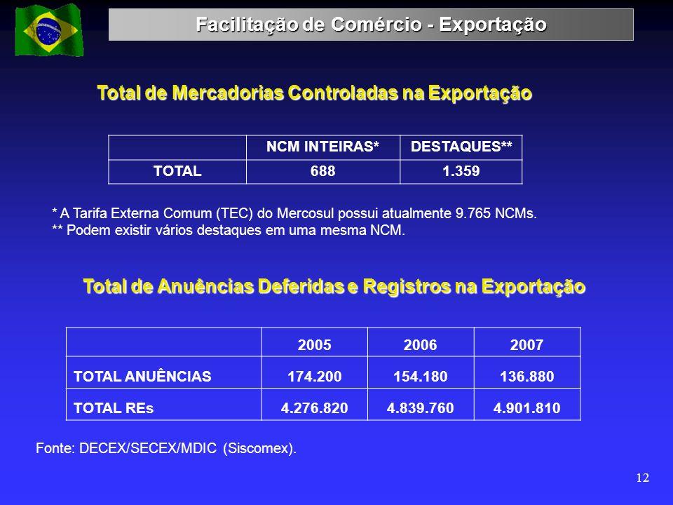 Facilitação de Comércio - Exportação