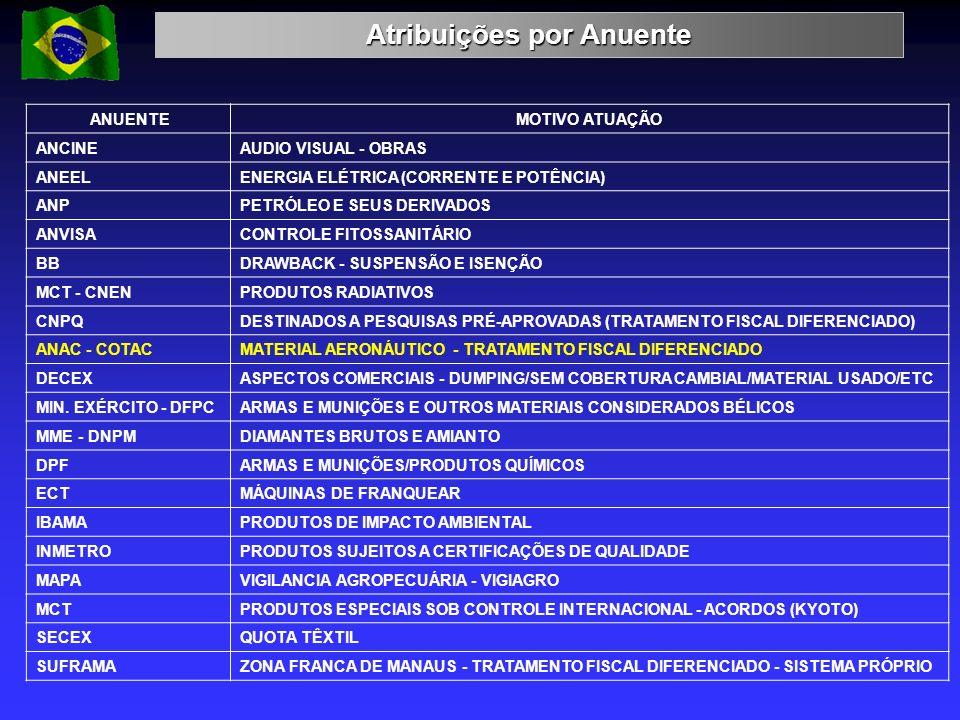 Atribuições por Anuente