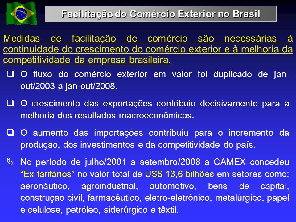 Facilitação do Comércio Exterior no Brasil