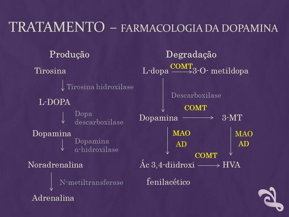Tratamento – Farmacologia da dopamina