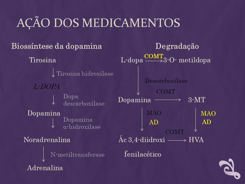 AÇÃO DOS MEDICAMENTOS Biossíntese da dopamina Degradação