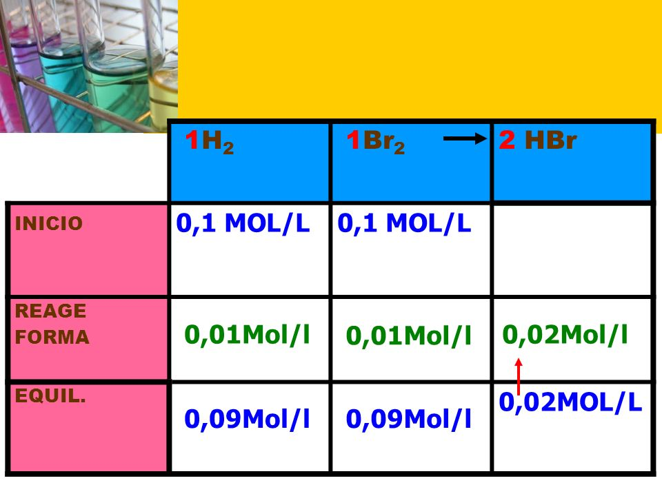 0,01Mol/l 0,01Mol/l 0,02Mol/l 0,09Mol/l 0,09Mol/l