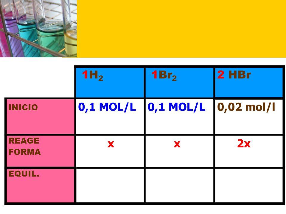 1H2 1Br2 2 HBr 0,1 MOL/L 0,02 mol/l x 2x Mais ou menos X INICIO REAGE