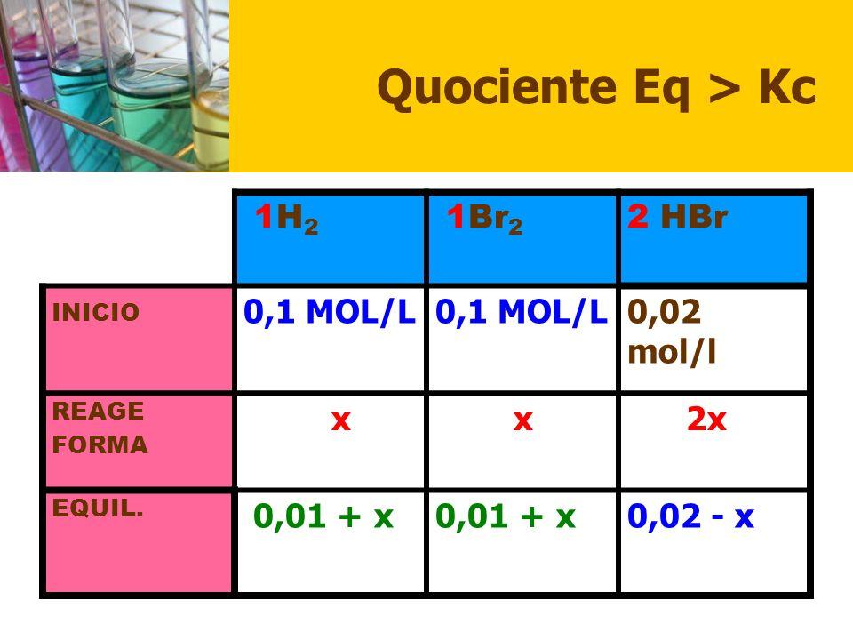 Quociente Eq > Kc 1H2 1Br2 2 HBr 0,1 MOL/L 0,02 mol/l x 2x 0,01 + x