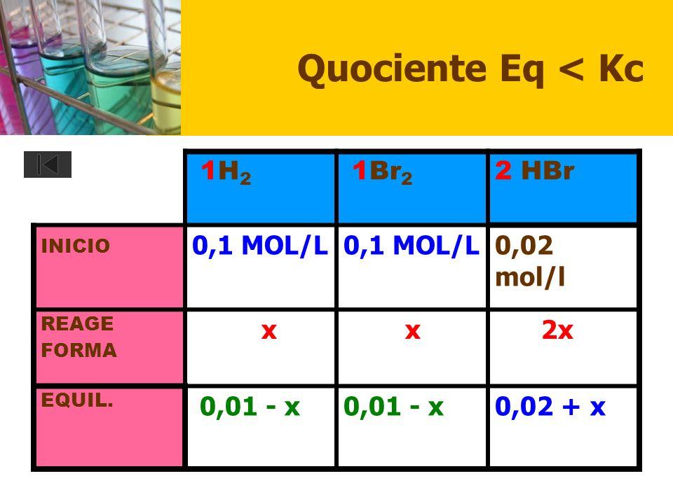 Quociente Eq < Kc 1H2 1Br2 2 HBr 0,1 MOL/L 0,02 mol/l x 2x 0,01 - x