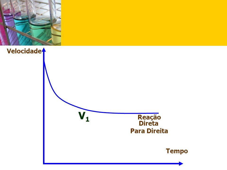 Velocidade V1 Reação Direta Para Direita Tempo
