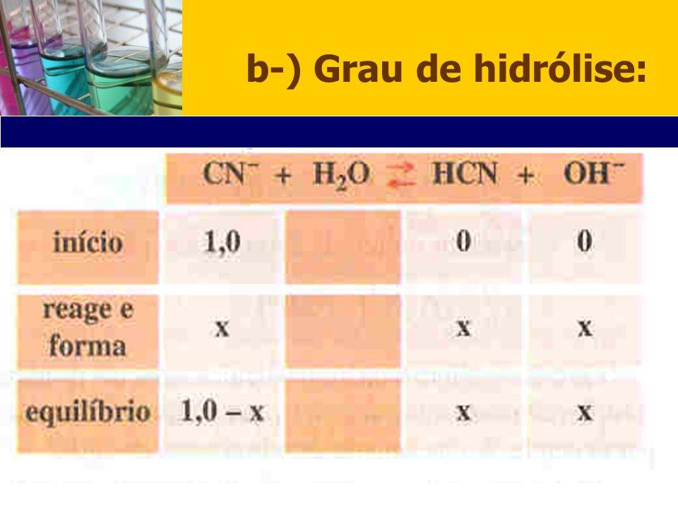 b-) Grau de hidrólise: