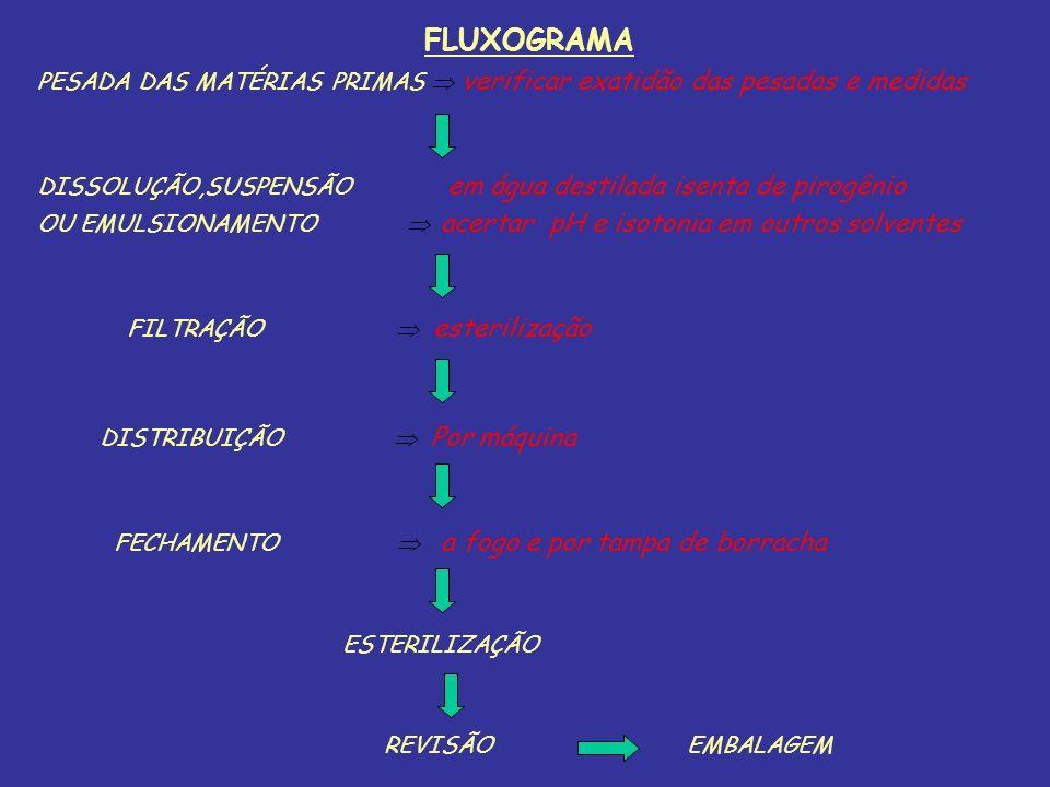 FLUXOGRAMA PESADA DAS MATÉRIAS PRIMAS  verificar exatidão das pesadas e medidas.