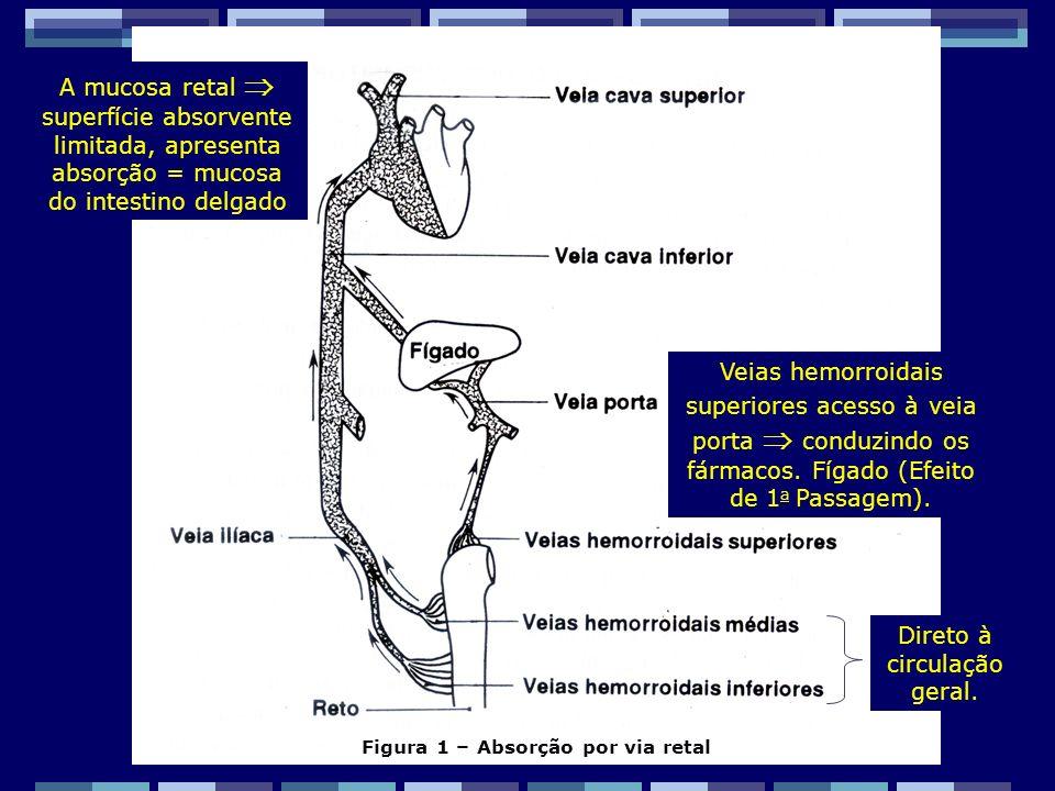 Figura 1 – Absorção por via retal