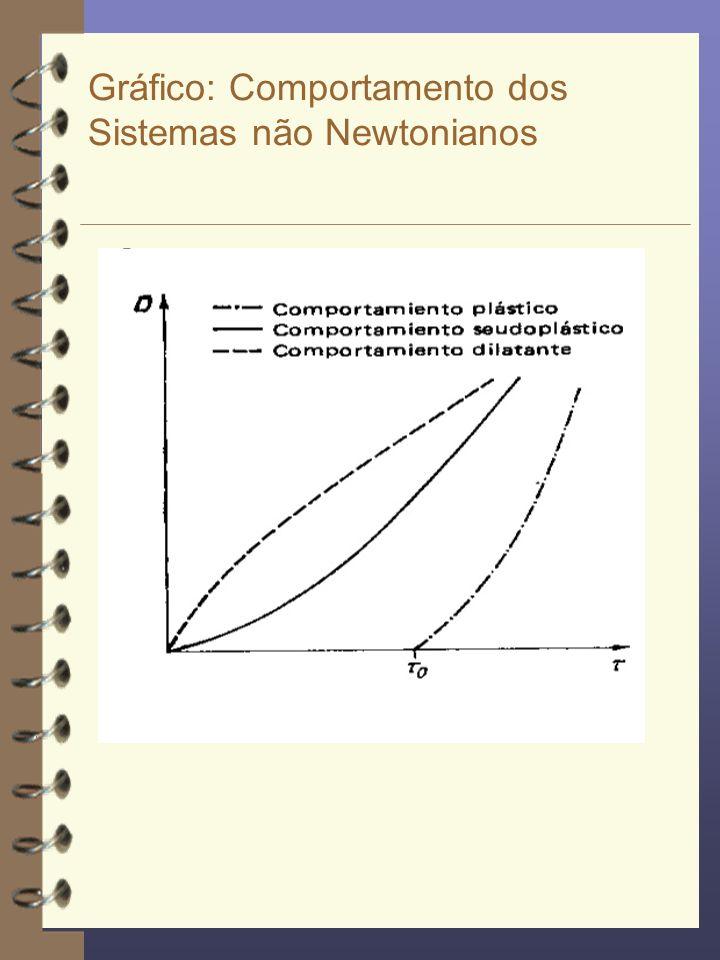 Gráfico: Comportamento dos Sistemas não Newtonianos