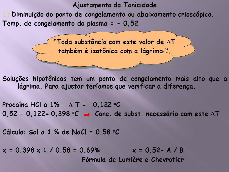 Ajustamento da Tonicidade 1) Diminuição do ponto de congelamento ou abaixamento crioscópico.