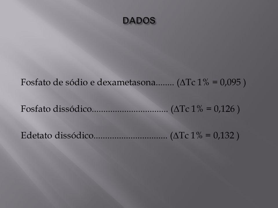 DADOSFosfato de sódio e dexametasona........ (∆Tc 1% = 0,095 ) Fosfato dissódico................................. (∆Tc 1% = 0,126 )