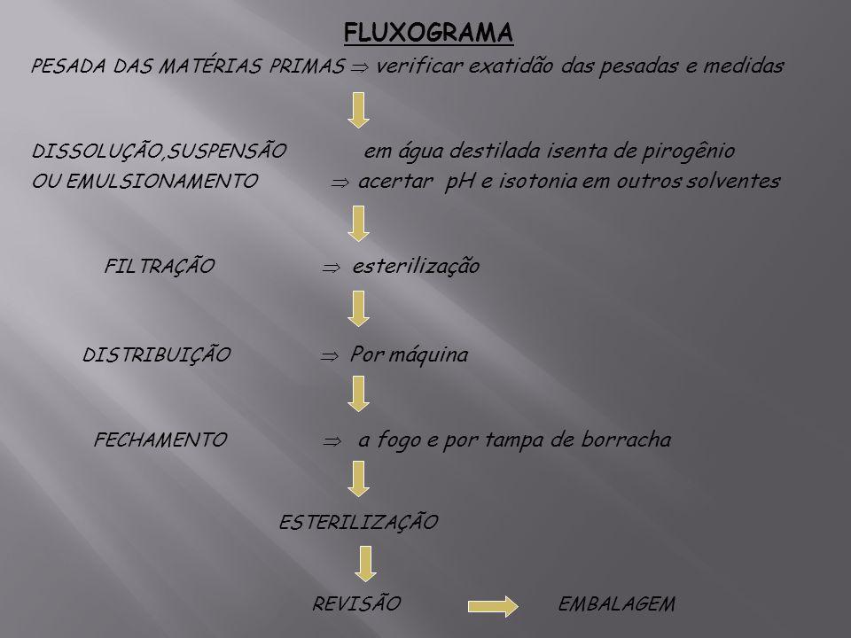 FLUXOGRAMAPESADA DAS MATÉRIAS PRIMAS  verificar exatidão das pesadas e medidas.