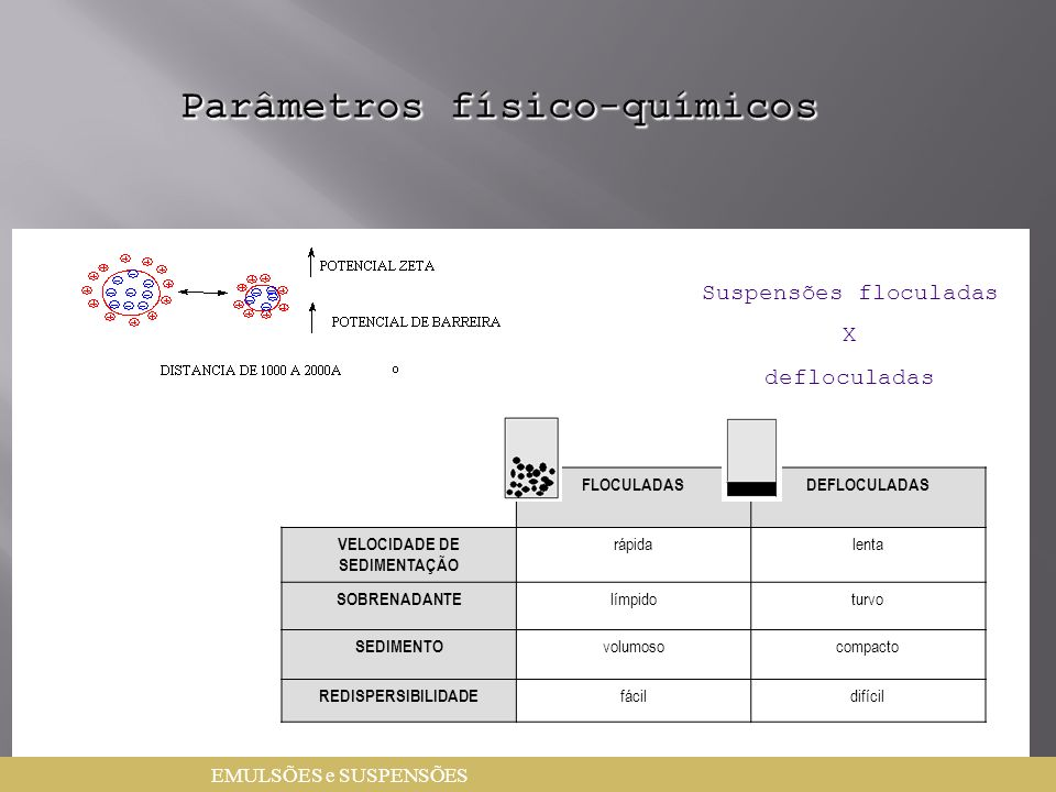 Parâmetros físico-químicos