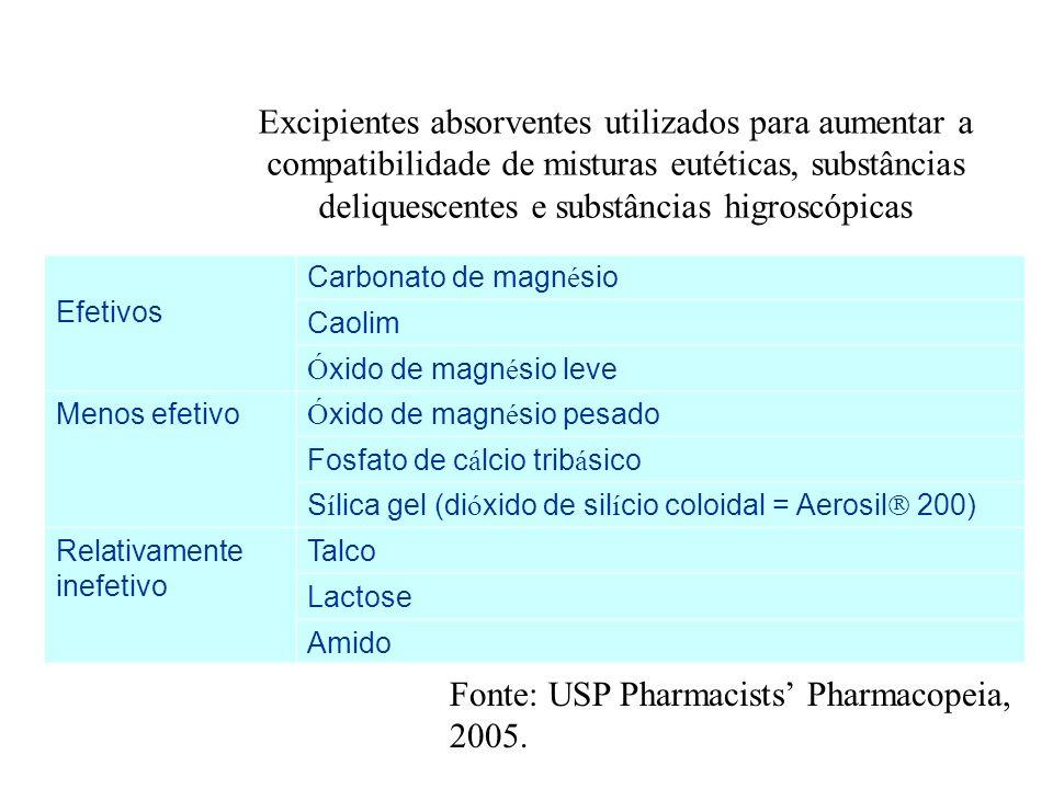 Fonte: USP Pharmacists' Pharmacopeia, 2005.