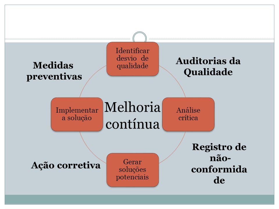 Auditorias da Qualidade