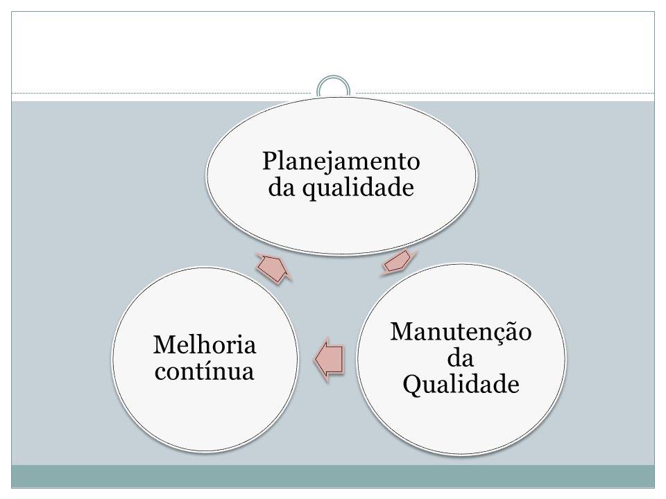 Planejamento da qualidade Manutenção da Qualidade Melhoria contínua