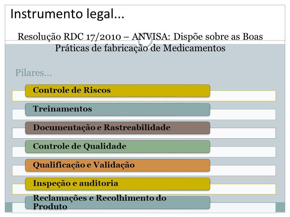 Instrumento legal...Resolução RDC 17/2010 – ANVISA: Dispõe sobre as Boas Práticas de fabricação de Medicamentos.