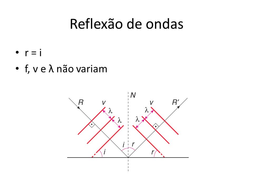 Reflexão de ondas r = i f, v e λ não variam