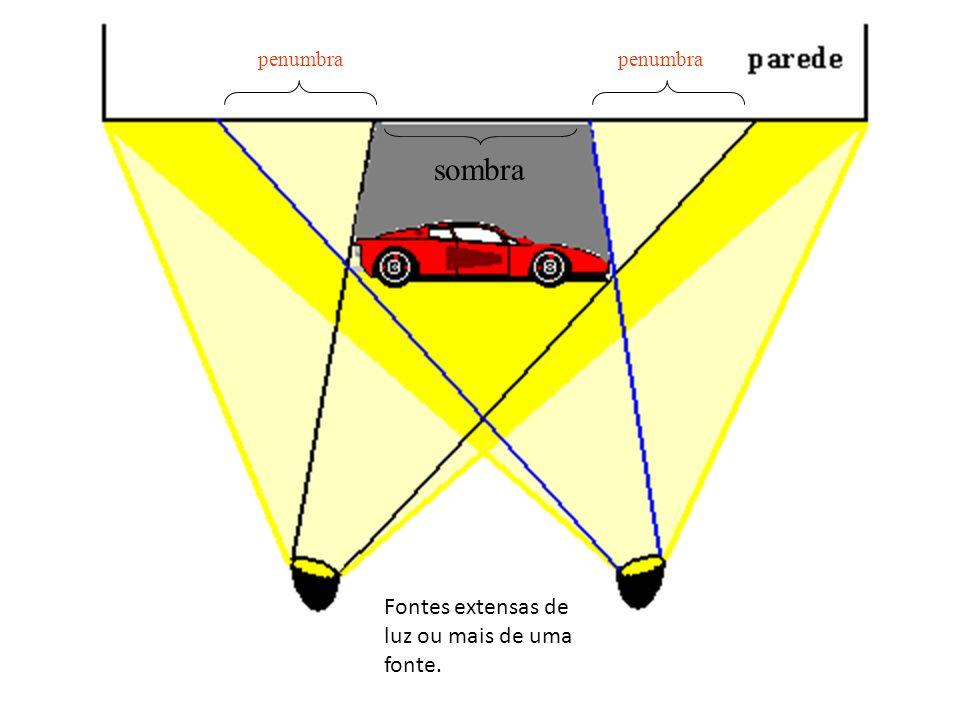 penumbra penumbra sombra Fontes extensas de luz ou mais de uma fonte.