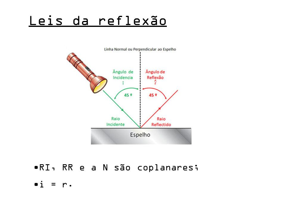 Leis da reflexão RI, RR e a N são coplanares; i = r.