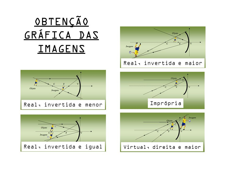 OBTENÇÃO GRÁFICA DAS IMAGENS