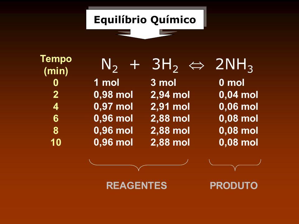 N2 + 3H2  2NH3 Equilíbrio Químico Tempo (min) 2 4 6 8 10 1 mol